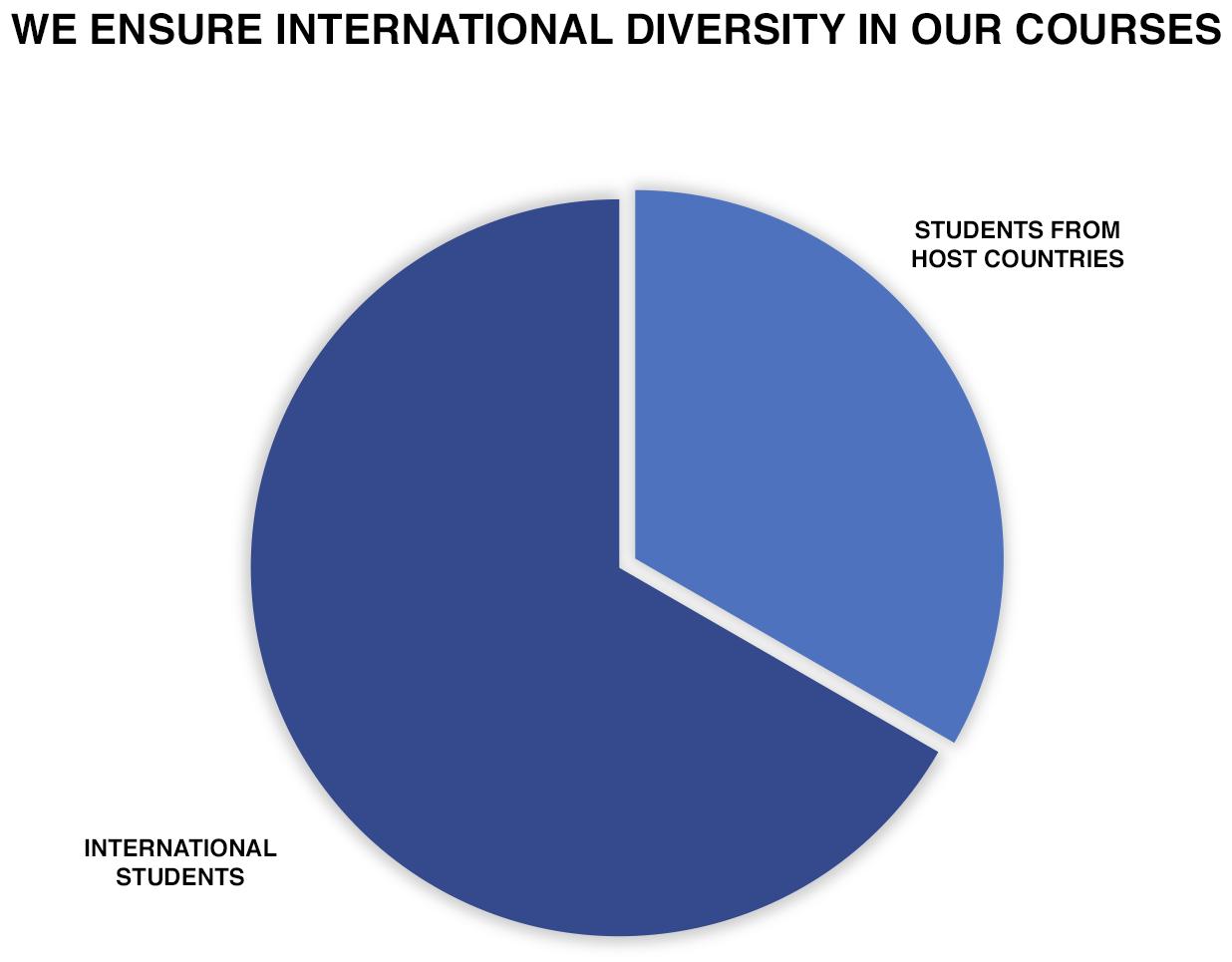 icro-student-pie-chart